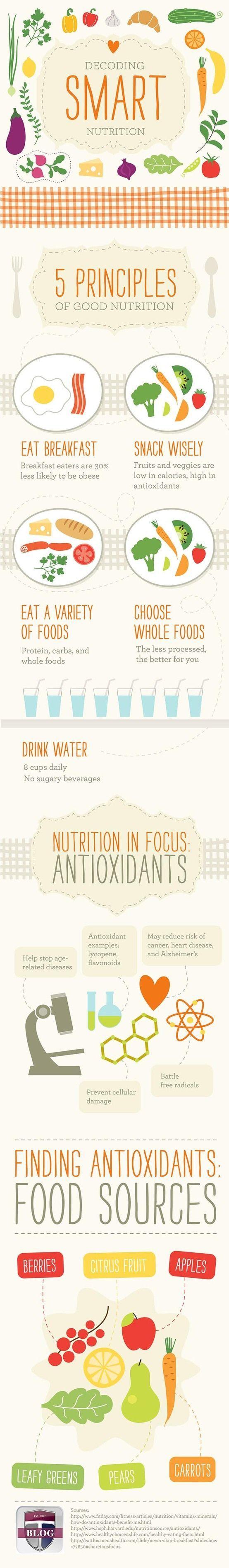 Best 25 nutritionist certification ideas on pinterest pancake smart nutrition xflitez Images