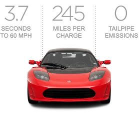 Tesla Roadster... It's an electric supercar! 0-60 in 3.7 seconds, putting even the Porsche hybrid to shame. Nikola would be proud. 120 MPGe and 245 Mile Range on a single charge.
