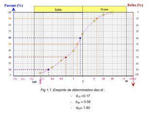 Cours et exercices corrigées en mécanique du sol - pdf