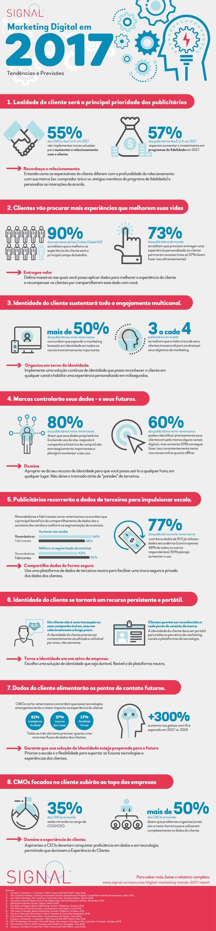 Infográfico: tendências do Marketing Digital em 2017   tutano