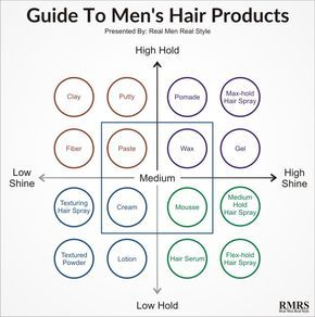 Hair Products For Men Explained | Styling Options For Your Hair Type | Every Shine And Hold Option