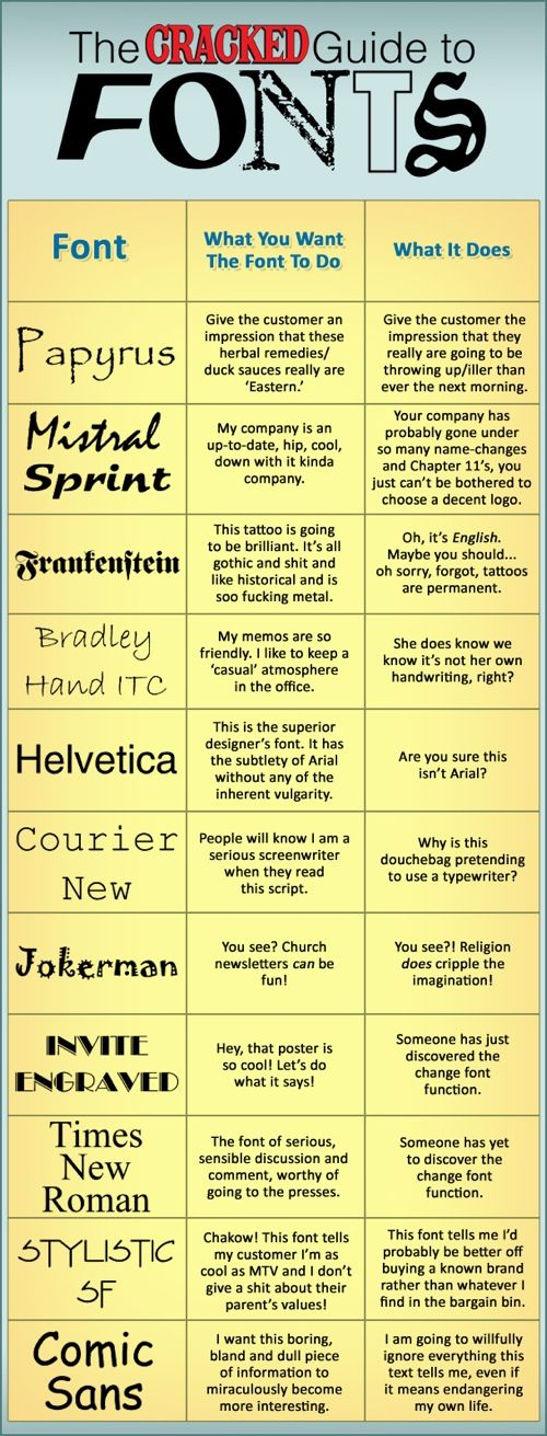 Fonts: true meaning ... excuse some of the language, but it is still funny!! And…