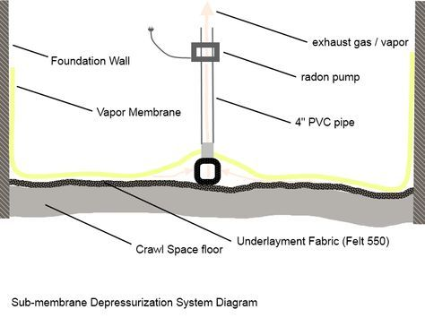 Diagram of crawl space sub-membrane depressurization system showing corrugated drain tile pipe under vapor barrier membrane and connected to pvc riser pipe and radon pump.