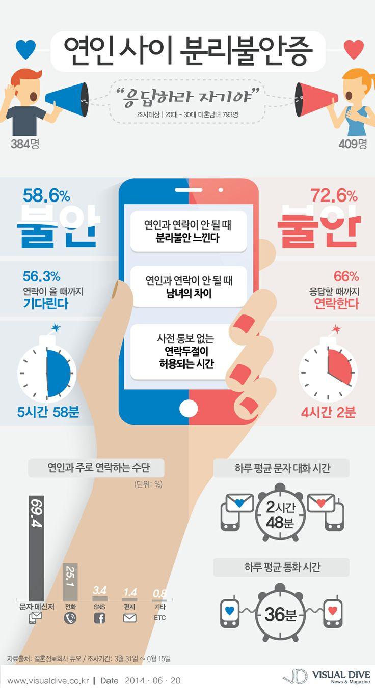 연인사이 분리불안증 65.8%가 느껴…연락 두절시 男 女반응은? [인포그래픽] #love / #Infographic ⓒ 비주얼다이브 무단 복사·전재·재배포 금지
