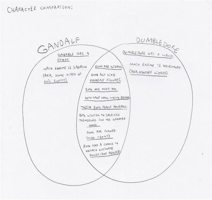 Venn diagram: Gandalf & Dumbledore