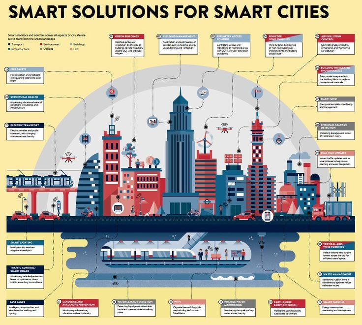 News about #smartcities on Twitter