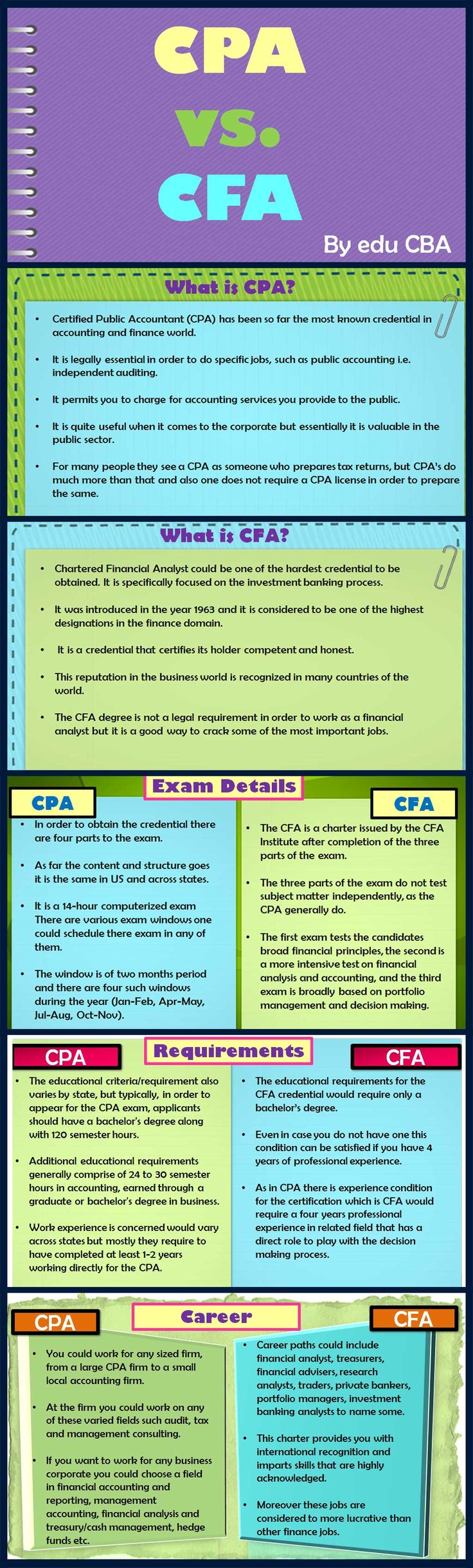 CPA or CFA ... all about the exams and requirements for these two fields.