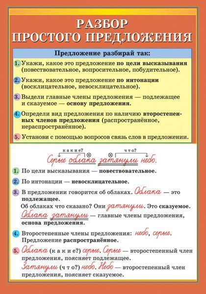 Разбор простого предложения - Наглядные и раздаточные материалы - издательство…