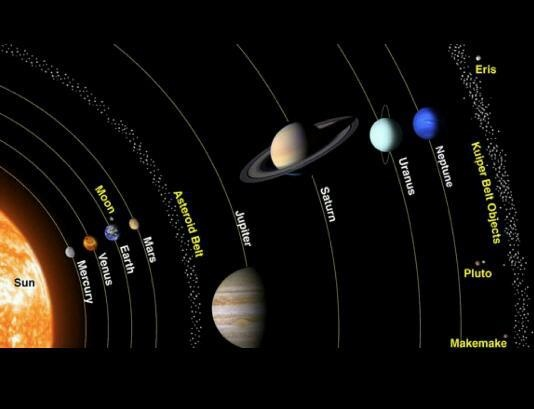 Solar System Schematic Solar System Projects Planets Solar System