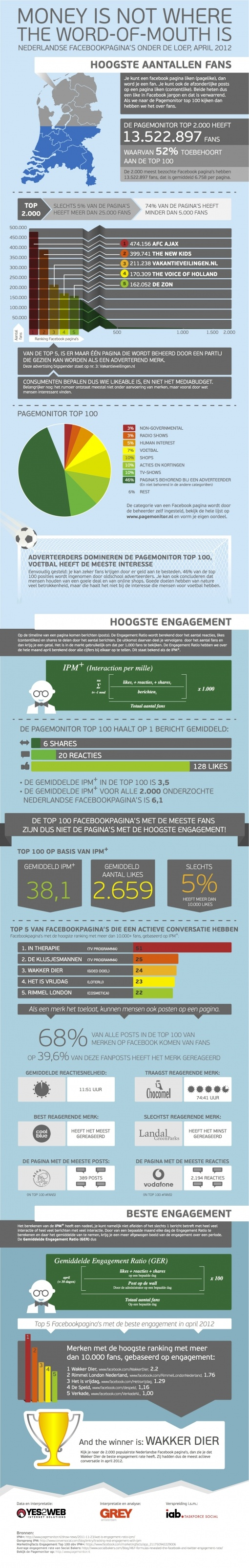 Analyse van Nederlands succesvolste Facebook pagina's.: Digital Marketing, Media Facebook, Infographic Money, Social Media, Media Infographic, Facebook Pagina, Facebook Infographic, Facebook Marketing, Vans Netherlands