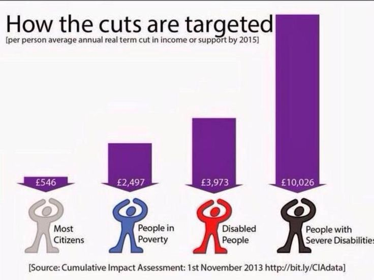The Tories made the poorest pay for the mistakes of the richest #ToriesOutNow