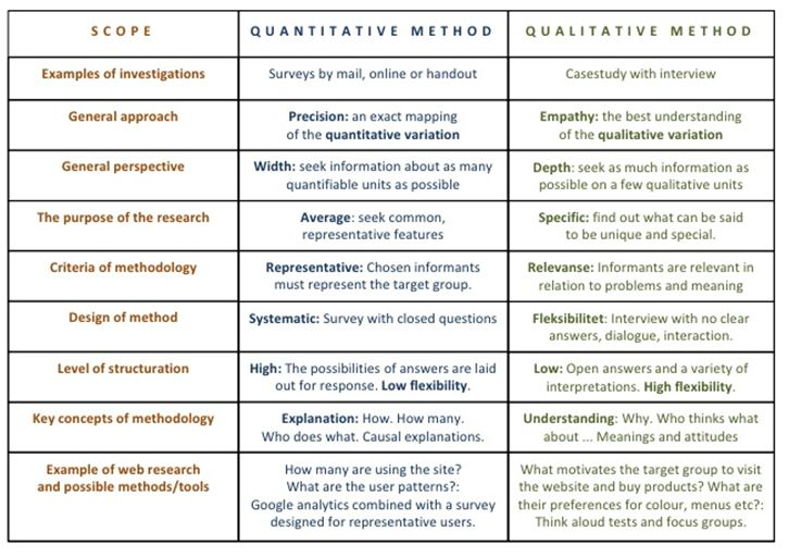 types of methodology