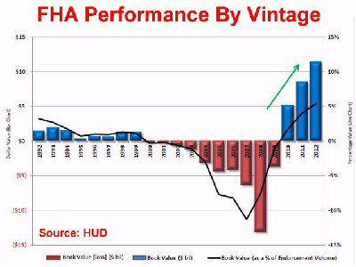FHA Profits By Year