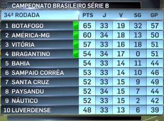 Blog do Felipaodf: Botafogo aguarda fechamento da 34a. rodada para co...