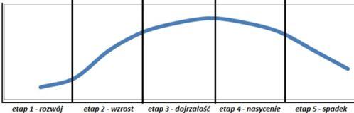 Cykl życia przedsiębiorstwa lub produktu