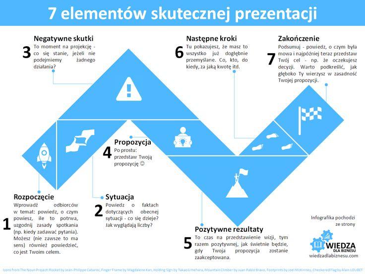 7 elementów skutecznej prezentacji - infografika