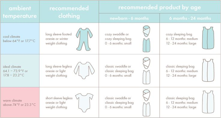 dress baby appropriately for the ambient room temperature in his or her nursery