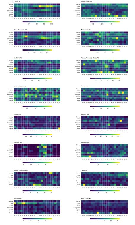 Faceted heat maps with ggplot2