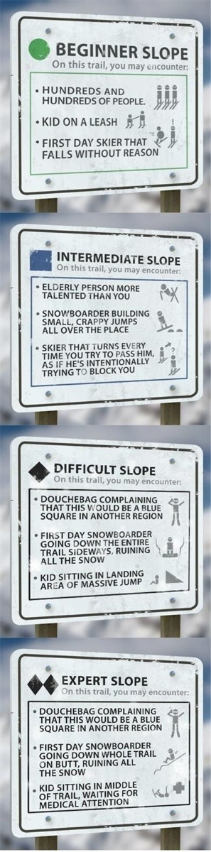 Ski Levels Explained
