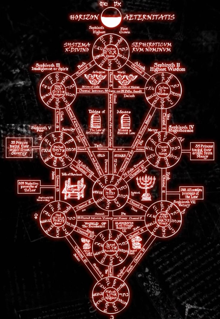 369 best athanasius kircher images on pinterest books knowledge kabalistic tree of life google search fandeluxe Choice Image