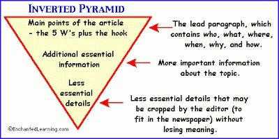 How to Write a Newspaper Article Triangle At http ...