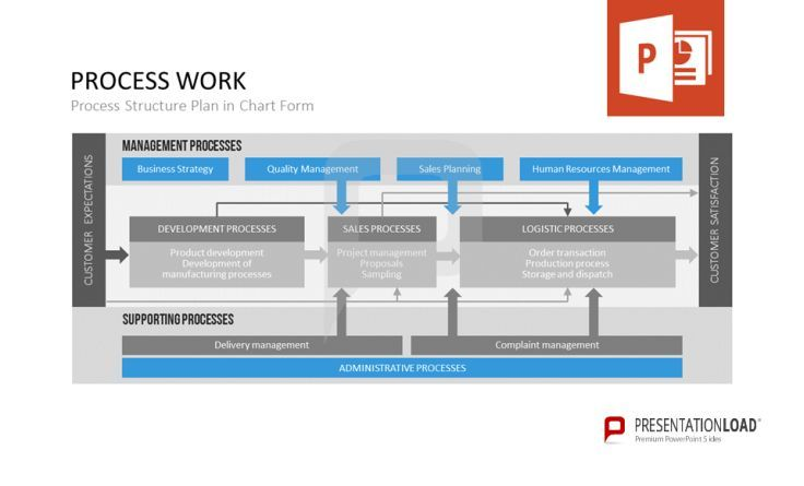 It is a Process Structure Plan in Chart Form to show the relationship between customer expectations, customer satisfaction and administrative processes. It contains management processes and supporting processes. http://www.presentationload.com/process-management.html