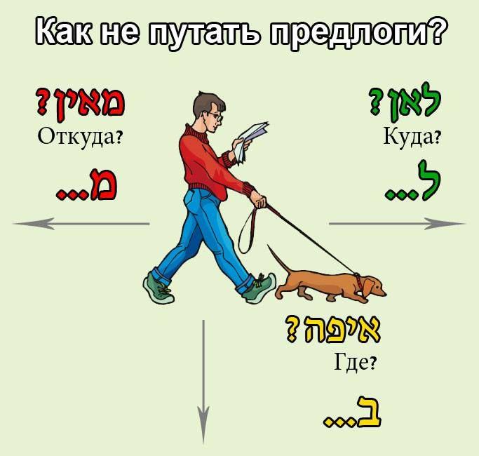 Это правило для самых маленьких, то есть, для начинающих учить иврит. Часто те, кто начитает говорить на иврите, путает предлоги-приставки ...מ ...ב и ...ל.   https://www.facebook.com/kerenparulpan/photos/pb.659563920805838.-2207520000.1426627241./678739735554923/?type=3&theater
