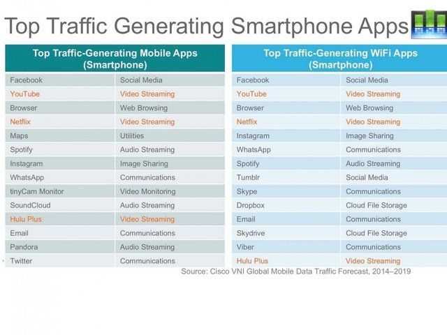 Top Traffic-Generating Apps [Chart] - http://iClarified.com/46976 - Cisco has released its Visual Networking Index Global Mobile Data Traffic Forecast Update (2014-2019) and revealed which smartphone apps and tablet apps use the most data.