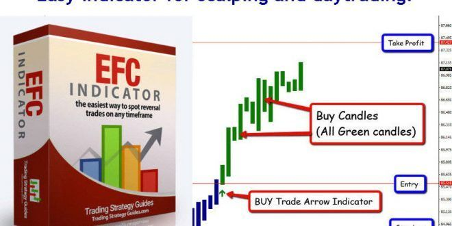 The Efc Indicator For Scalping And Daytrading Option Strategies