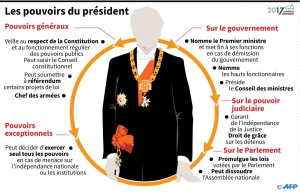Au fait, quels sont les pouvoirs du président français ?