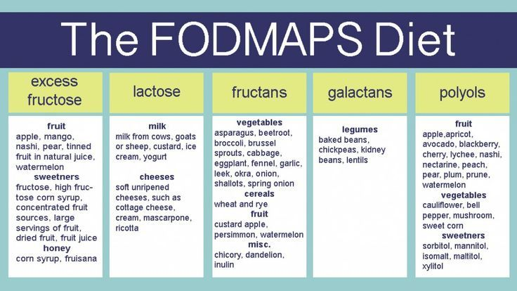 The Fodmaps Diet | FROM MY BLOG | Pinterest | Fodmap, Diet and ...