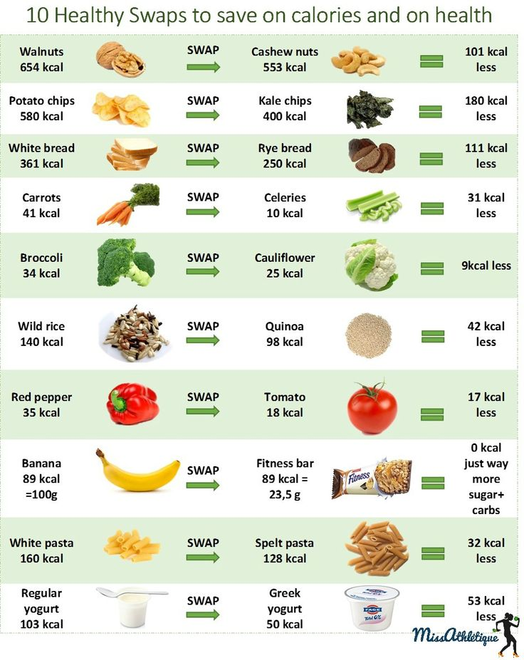 10 Food Swaps To Shred Calories And Save On Health More