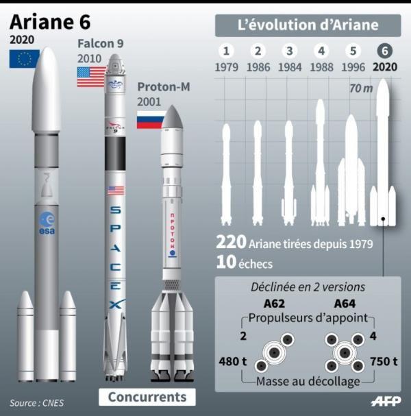 L'Europe aura sa nouvelle fusée, Ariane 6 (infographie) | Sciences et santé - lesoir.be