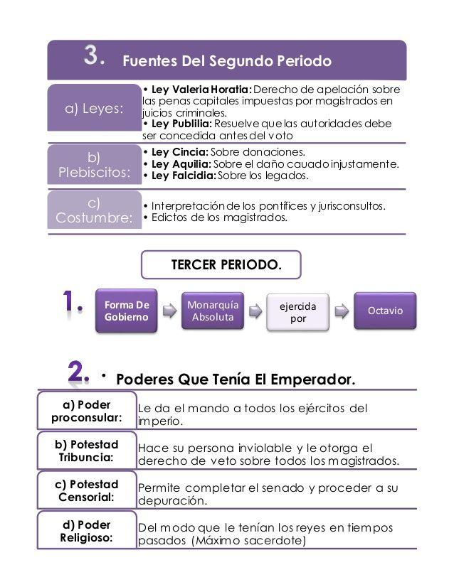 Derecho Romano Mapas Conceptuales Derecho Romano Facultad De Derecho Estudiantes De Derecho