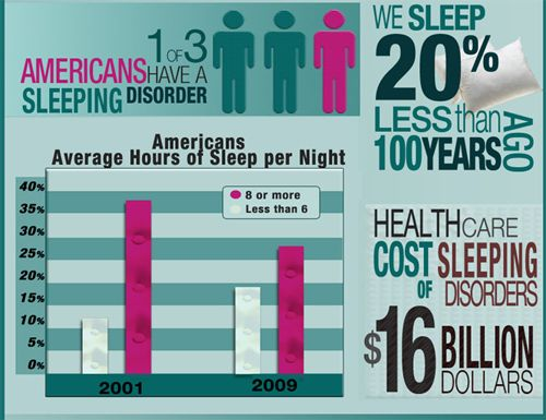 a look at popular sleep disorders in humans and their causes Search form  many people who have brain injuries suffer from sleep  disturbances  that sleep disorders are three times more common in tbi patients  than in the  for this reason, and depending on the location and extent of injury,  many.