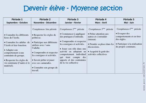 Devenir élève – Progression annuelle – Moyenne section – MS – Maternelle – Cycle 1 - Pass Education