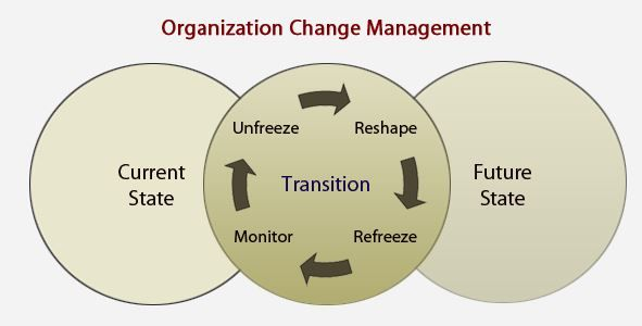 the importance of employees involvement in organizational change Engaging employees through high-involvement work  toward the change to high involvement  to organizational problems hence, employees gain.