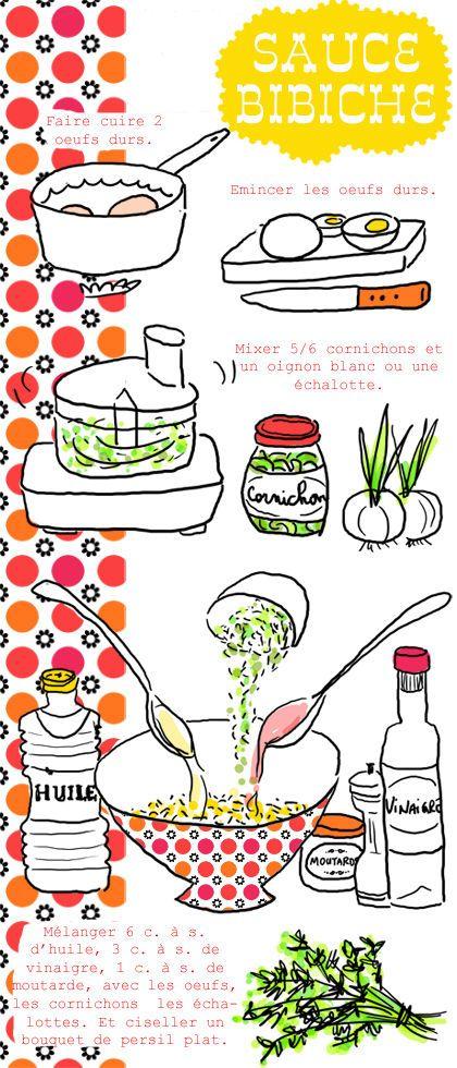 73 best images about recettes illustr es on pinterest - Recette sauce pour viande rouge grillee ...