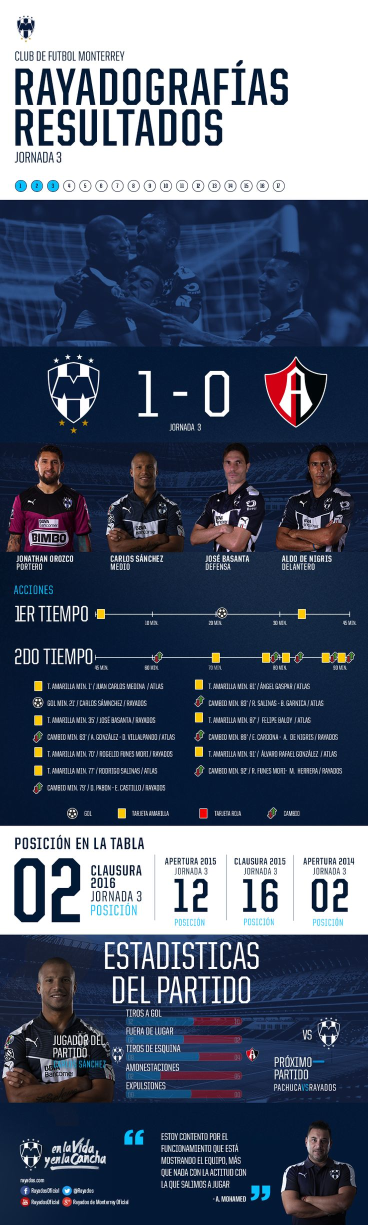 Rayadografía - Rayados vs. Atlas (Post)