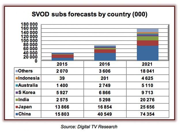 proNEWS.kr: 아시아 태평양 지역의 SVOD가입자 수, 2017년에는 1억명 규모로. 한국은 ?