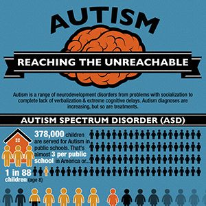Autism: Reaching the Unreachable
