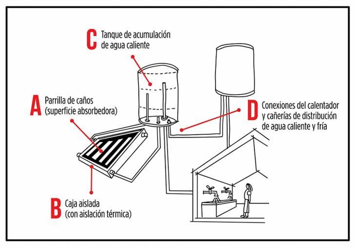 Mejor Sistema Para Calentar Piscina