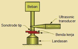 Ultrasonic Welding Content: http://ift.tt/22EJBBp Pengelasan