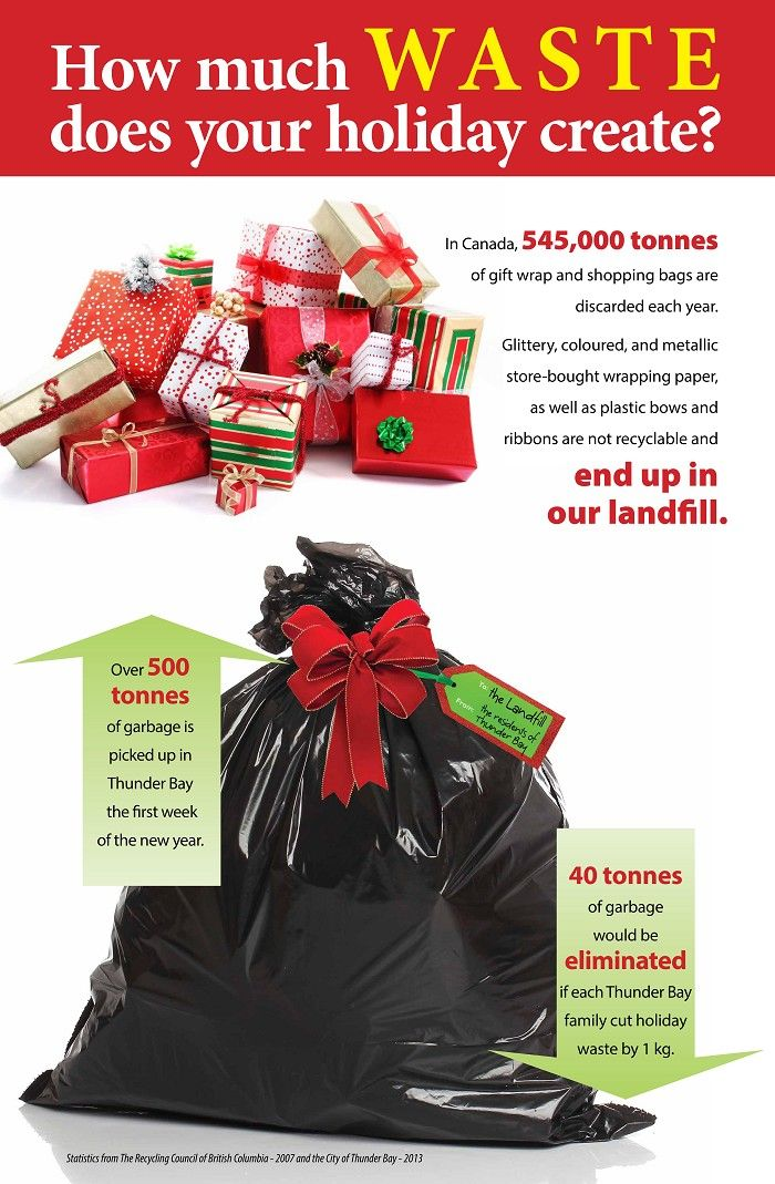 How much waste does your holiday create?