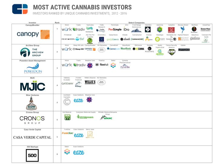 most active investors graphic