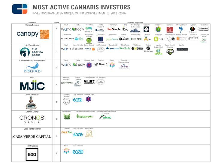 most active investors graphic