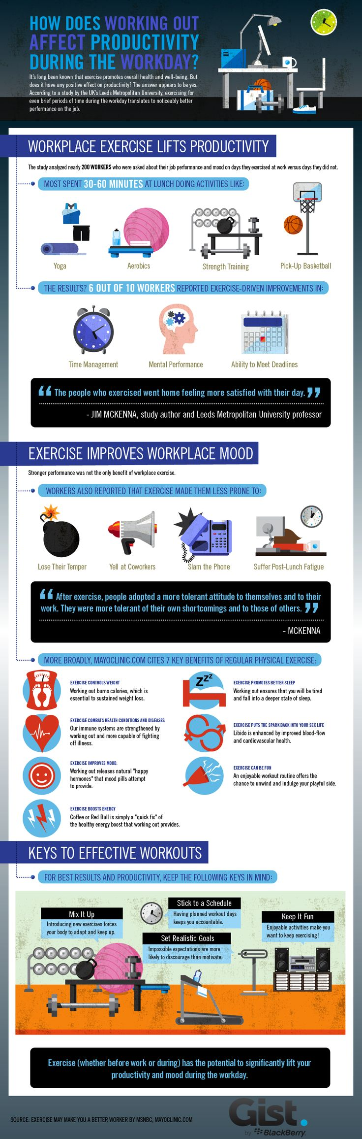 How Does Working Out Affect Productivity?    Putting in your hours at the gym will help you keep fit and reduce risk chronic illnesses.  But can regular workouts improve your business productivity too?    According to Jim McKenna, a research professor at Leeds Metropolitan University, six out of ten workers involved in a recent study reported exercise-driven improvements in time management, mental performance and their ability to meet deadlines.