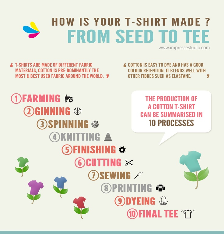 1000 images about infographics t shirt on pinterest for How to make t shirt printing