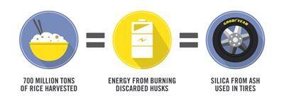 Goodyear, pirinç çeltiklerini kullanarak, hem çevre dostu hem de yakıt tasarrufu sağlayan lastikler üretecek
