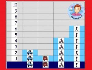 Eenvoudige grafiek, hoe komen de kleuters op school,  kleuters  op het digibord , kleuteridee.nl